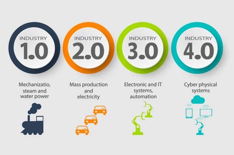 Tahapan Revolusi Industri dari 1.0 hingga 4.0